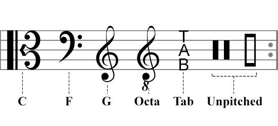musical-signs-and-abbreviations-music-clefs