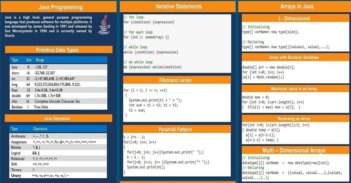 ملخص شامل للغة الجافا Java