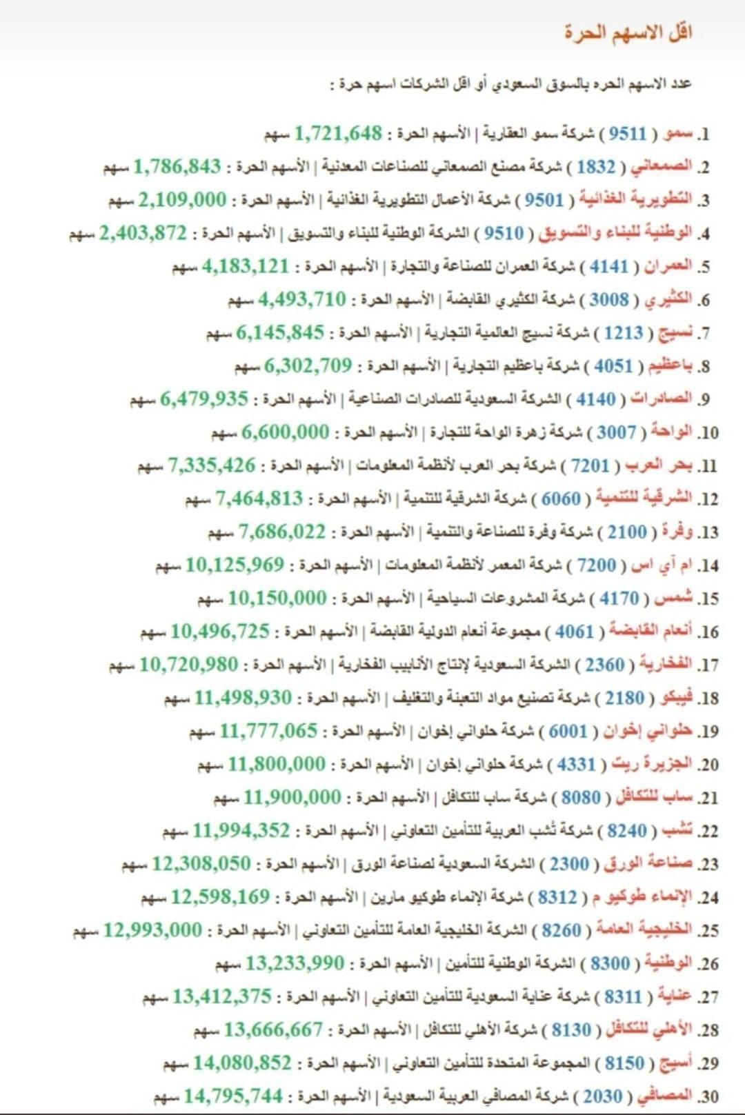 رد: أقل عدد اللأسهم الحرة في السوق السعودي  ، شاركونا