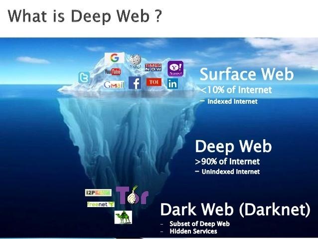 الفرق بين Dark Web و Deep Web