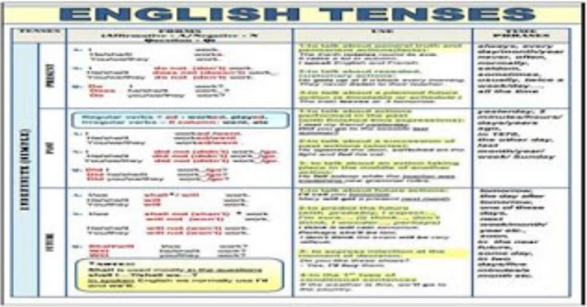 تحميل كتاب جدول ازمنة اللغة الانجليزية