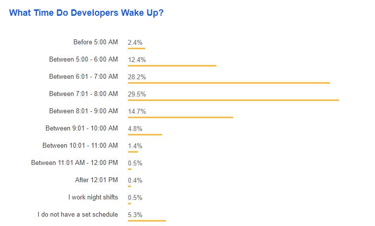 المبرمجون يستيقظون باكرا !