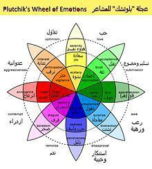 عجل_بلوتشك_Plutchik_Wheel