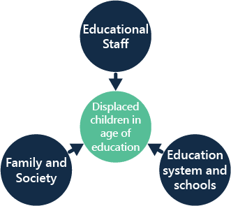 Displaced children in the age of education