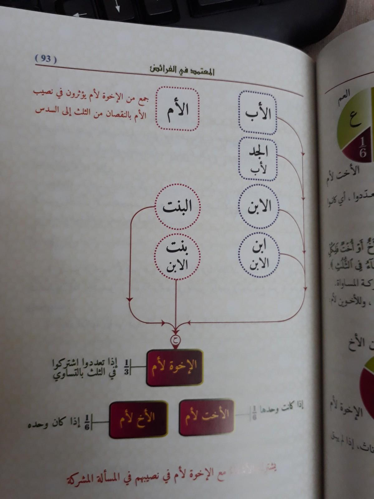 تحميل كتاب تقريب الفرائض pdf