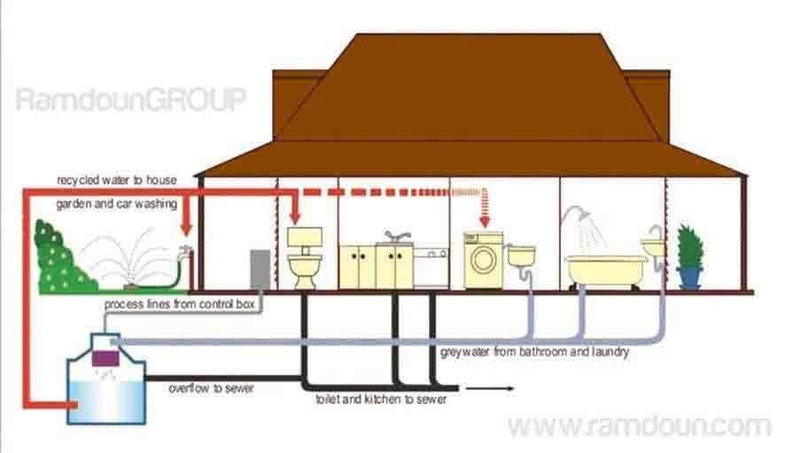 مصانع المياه الرمادية والصرف الصحي وتدوير المياه