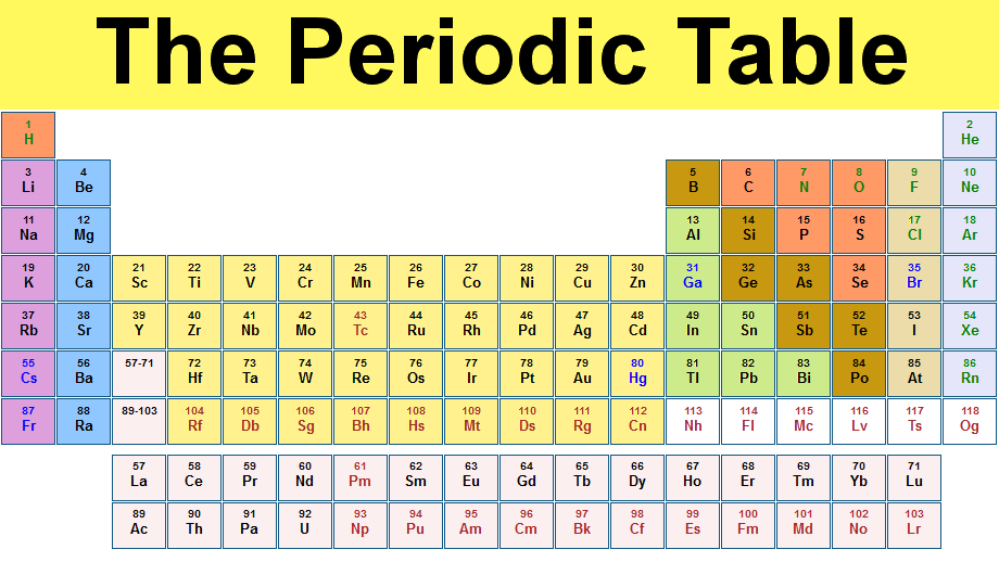 الجدول الدوري 150 عام على أول ترتيب لعناصر الكون في المنام حسوب I O
