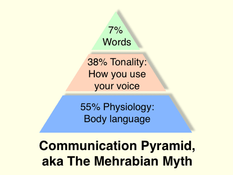 Communication_pyramid