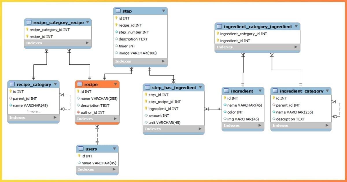 كورس كامل لتعلم أساسيات تصميم وتطوير قواعد البيانات