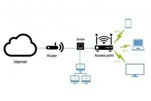 ما هو موزع الشبكة (أكسس بوينت)؟ M