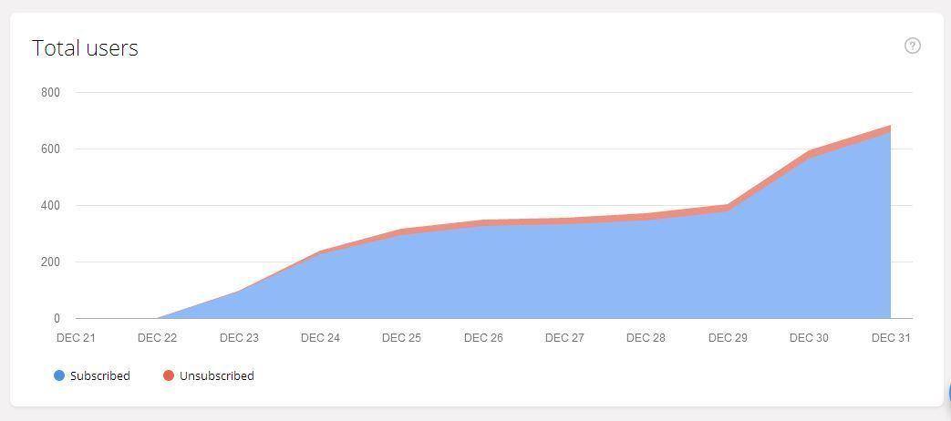 تجربتي في صناعة بوت مسنجر من خلال منصة chatfuel المجانية