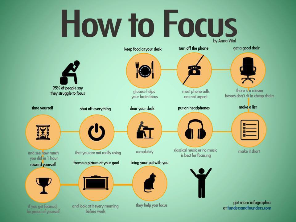 How_to_Focus