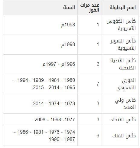 عدد بطولات النصر 2019 - سؤال وجواب